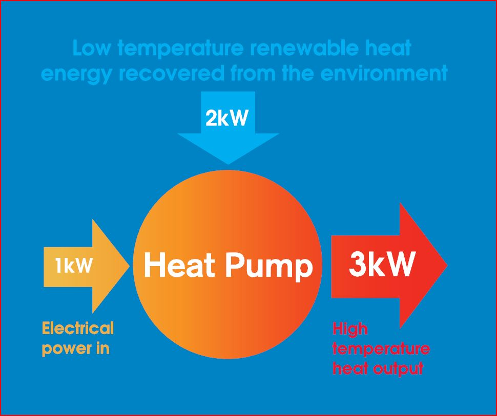 A graphic of heat pump benefits