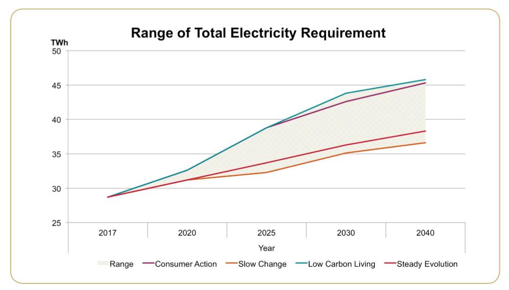 Graph indicating future energy scenario